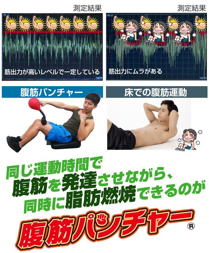 腹筋運動との筋電図比較